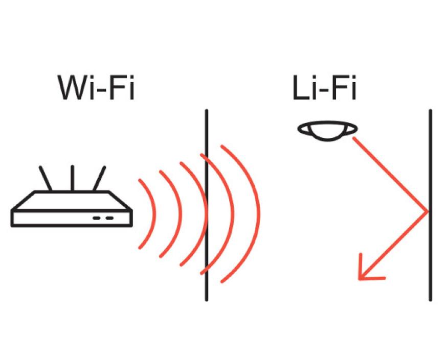 Schéma explicatif de la différence entre wifi et lifi